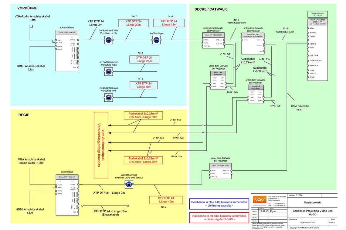 Projektplanung und Koordination Medientechnik | VAV